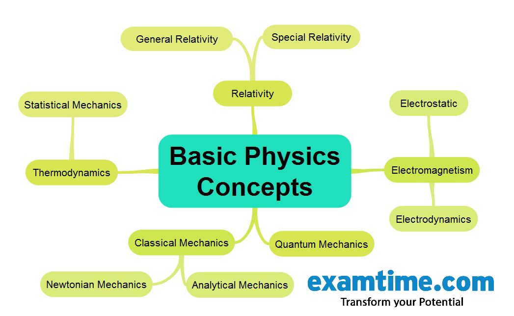 physic help