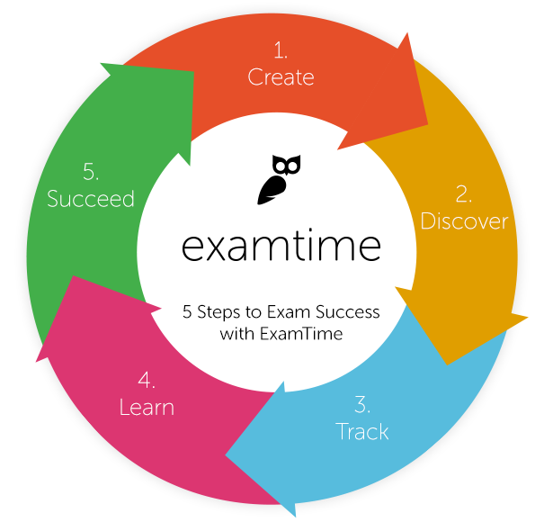 mind maps free online mind map tool examtime
