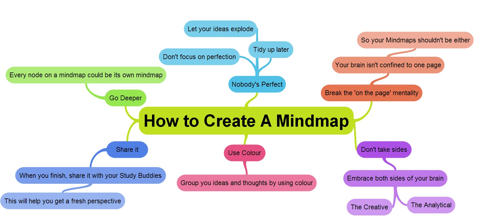 6 tips on how to create an online mind map with examtime Create a map online free