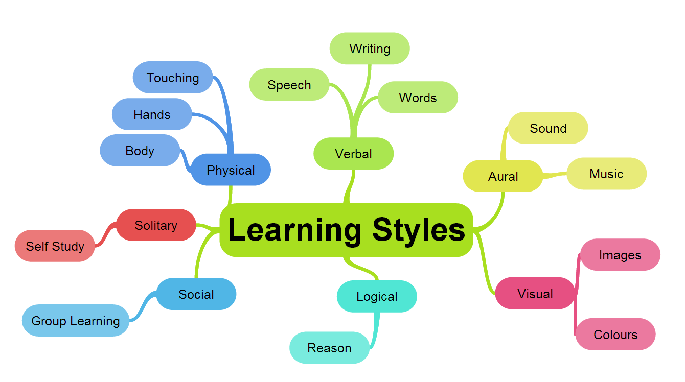 Learning Theories Essay Sample