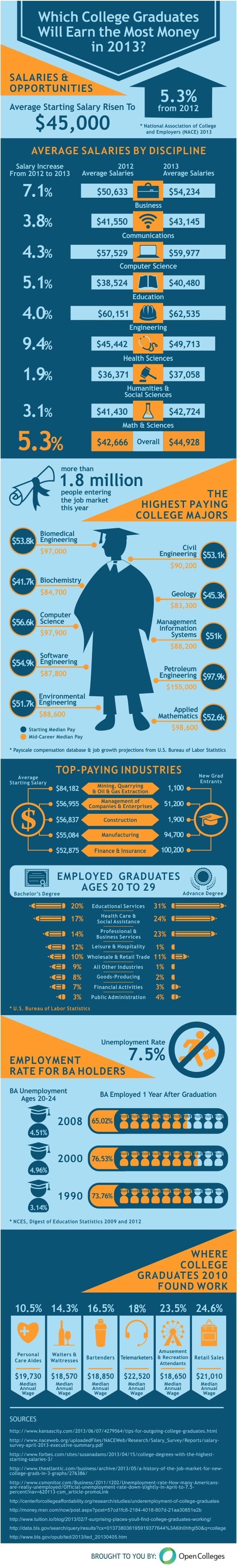 College Graduates 2013 infographic
