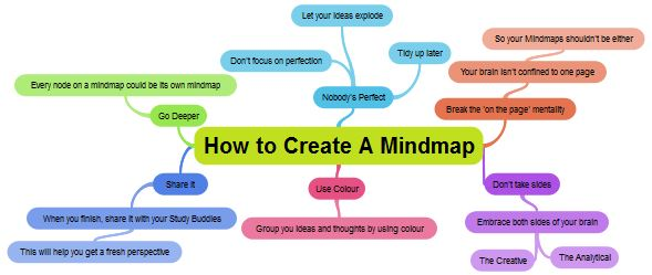 How to create an online mind map with ExamTime