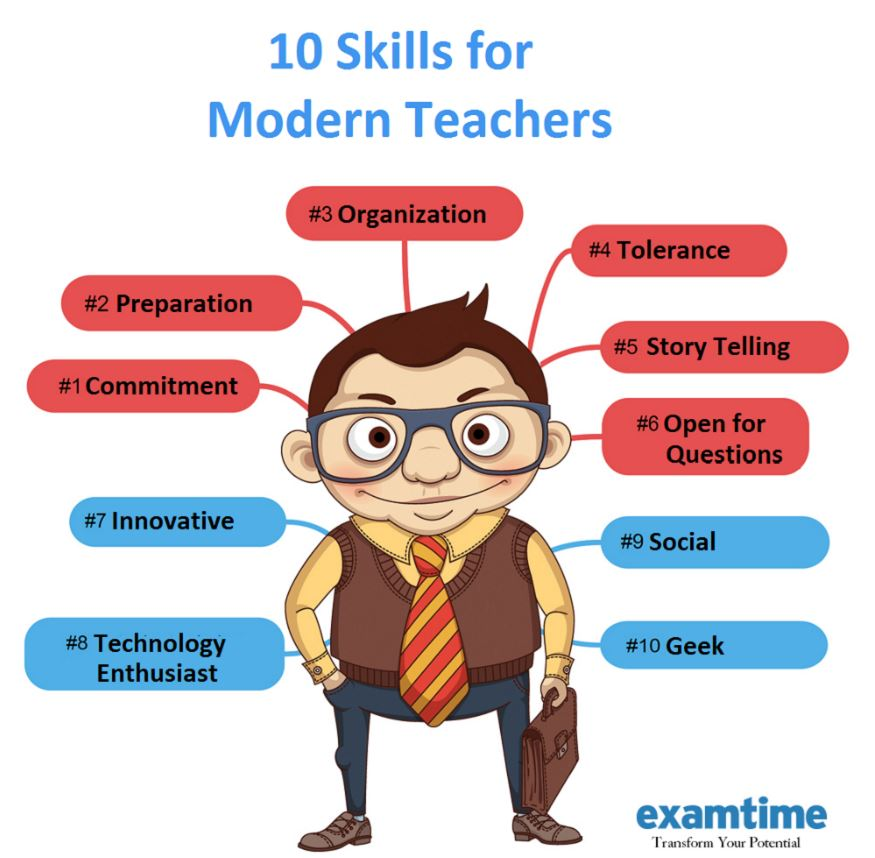 Modern Classroom Teaching Methods ~ The modern teaching skills examtime