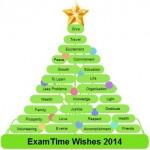 ExamTime Wishes 2014 Mind Map