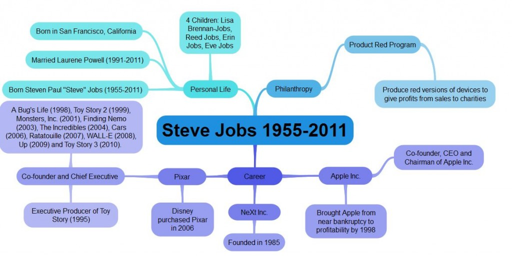 Steve Jobs Mind Map ExamTime