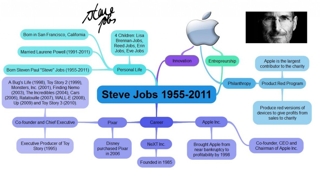 Steve Jobs Mind Map - Online Mind Map Too
