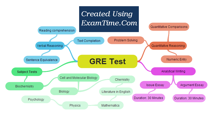 gre-subjects