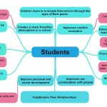 students mind map