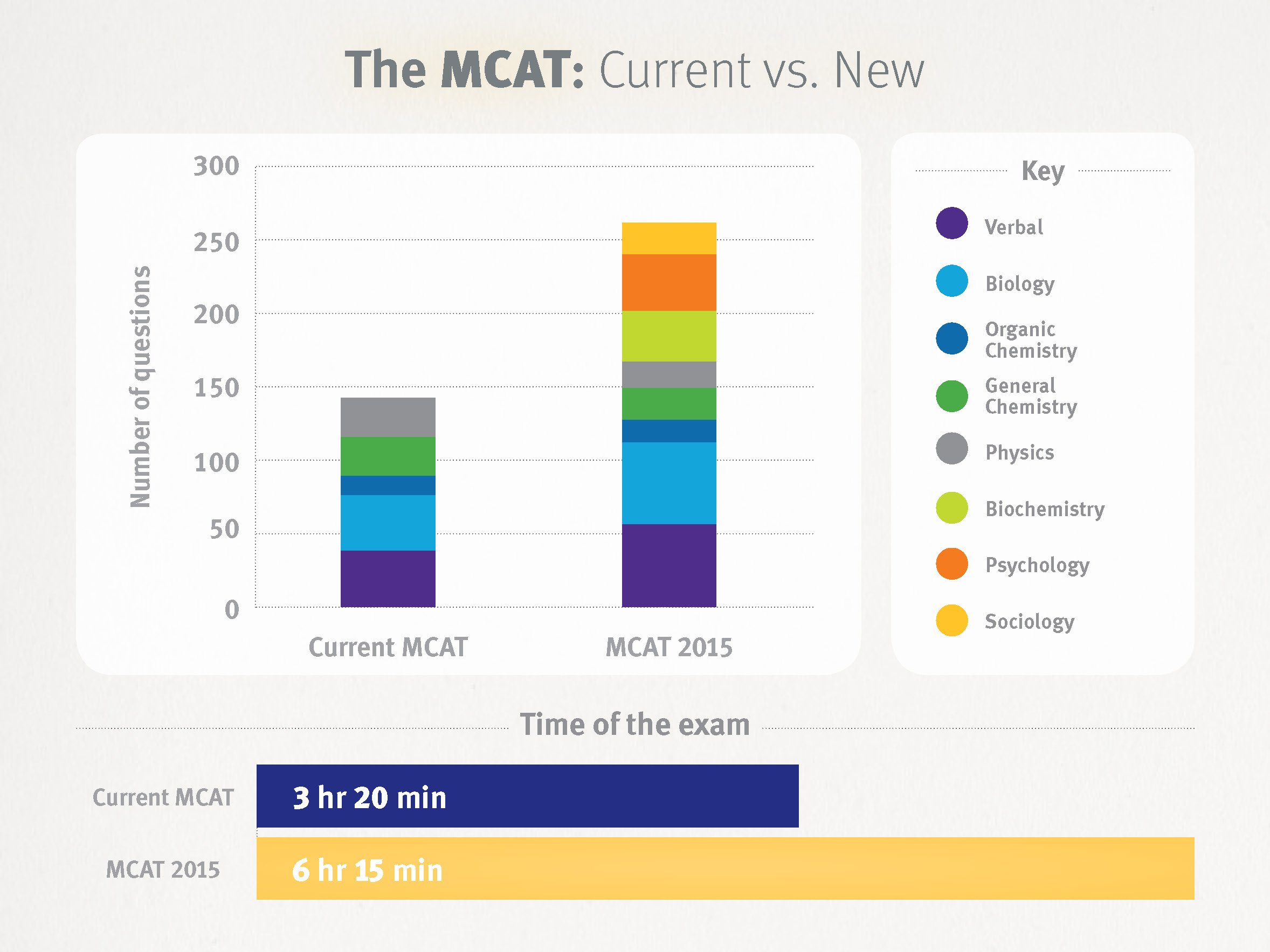 what to expect from the mcat 2017 goconqr rh goconqr com Changes to MCAT New MCAT Scoring