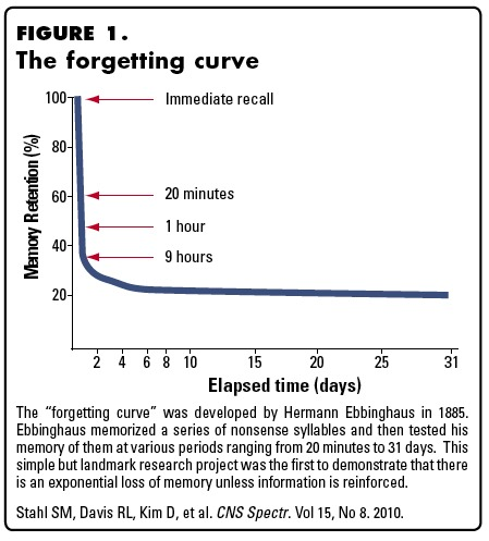 advantages of learning curve theory The learning curve, also referred to as the productivity experience curve, represents the improvement in an employee's production or work output as he learns the steps involved in each task as .